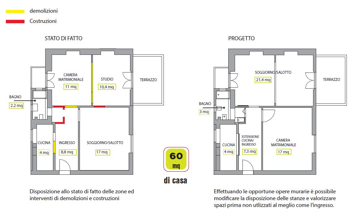 Un progetto per cambiare senza stravolgere mayday casa for Software di progettazione della pianta della casa